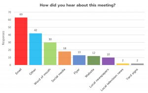 "Responses from members of the public to the questoin ""How did you hear about this meeting?"" Email 63, Other 42, word of mouth 30, social media 18, flyer 13, website 12, local newspapers 10, local television news 2, yard signs 2"