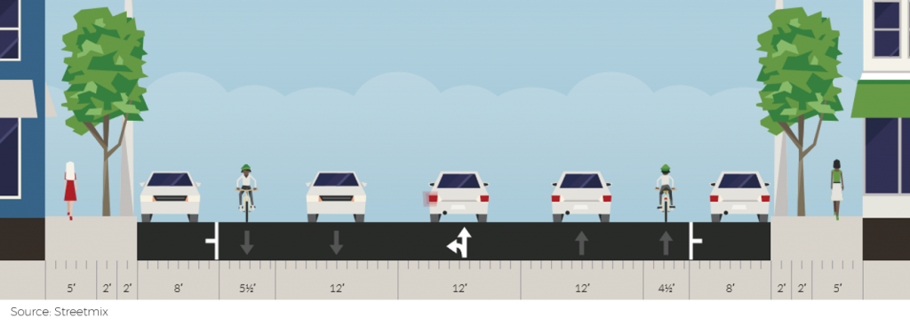 A street cross section with bike lanes and parking lanes on either side. The left side has one travel lane, and the right side has two travel lanes.