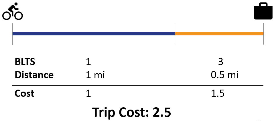 The diagram show a two-segment bicycle to work trip. The first segment has a BLTS of 1 and a length of 1 mile, for a cost of 1. The second segment has a BLTS of 3 and a length of 0.5 miles for a cost of 1.5. The total trip cost is 2.5.