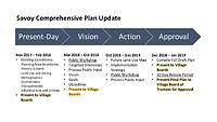 TIMELINE Savoy Comp Plan Update